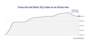 Baltic Index EcoMaritima